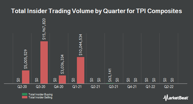 Insider Buying and Selling by Quarter for TPI Composites (NASDAQ:TPIC)