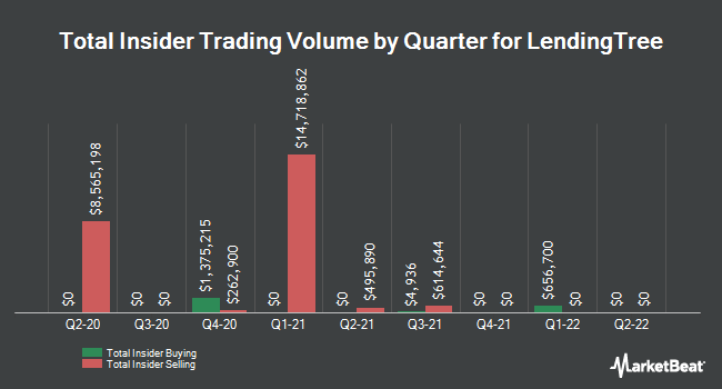 Insider Trades by Quarter for Lendingtree (NASDAQ:TREE)
