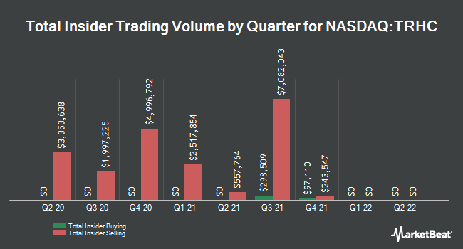 Insider Buying and Selling by Quarter for Tabula Rasa HealthCare (NASDAQ:TRHC)