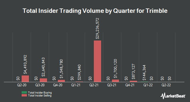 Insider Buying and Selling by Quarter for Trimble (NASDAQ:TRMB)