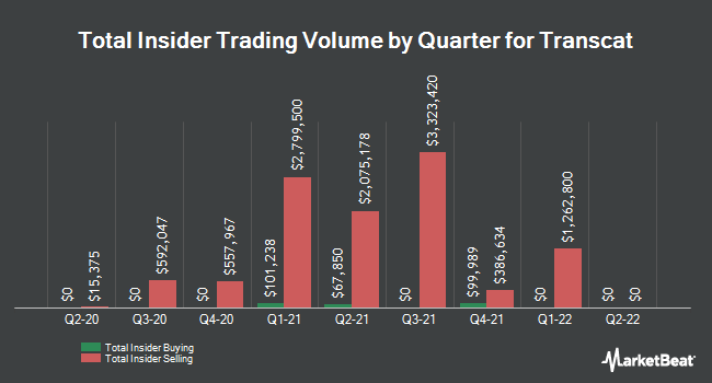 Insider Buying and Selling by Quarter for Transcat (NASDAQ:TRNS)