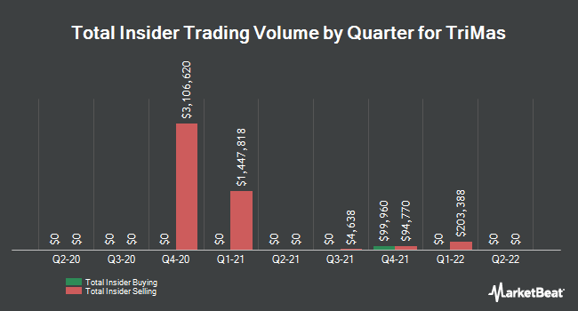 Insider Trades by Quarter for TriMas (NASDAQ:TRS)