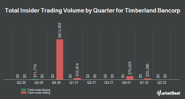 Insider Trades by Quarter for Timberland Bancorp (NASDAQ:TSBK)