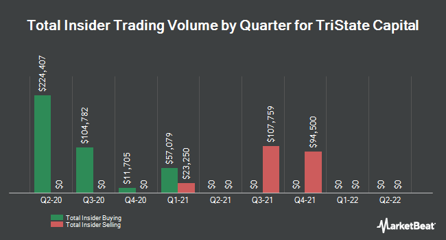 Insider Buying and Selling by Quarter for Tristate Capital (NASDAQ:TSC)