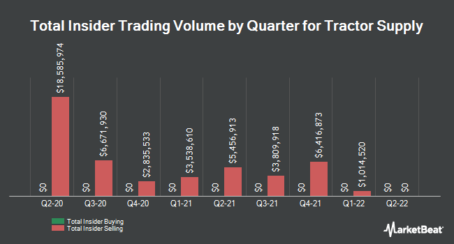 Insider Trades by Quarter for Tractor Supply Company (NASDAQ:TSCO)