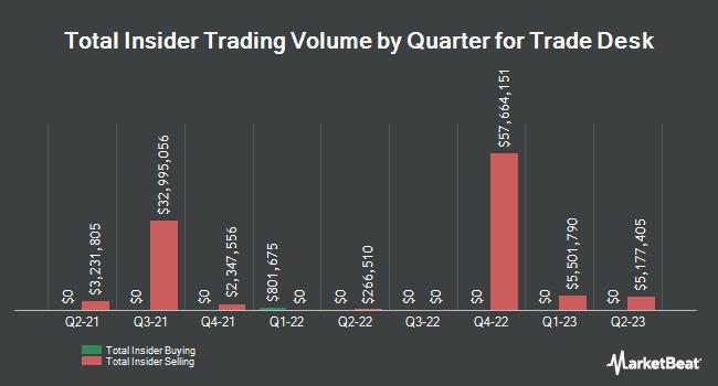 Insider Trades by Quarter for Trade Desk (NASDAQ:TTD)