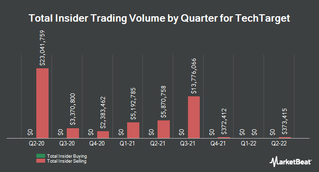 Insider Trades by Quarter for TechTarget (NASDAQ:TTGT)