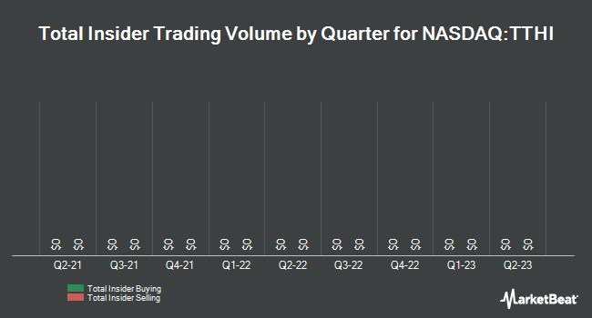 Insider Trading History for Transition Therapeutics (NASDAQ:TTHI)