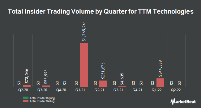 Insider Trades by Quarter for TTM Technologies (NASDAQ:TTMI)