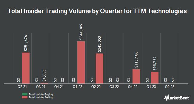 Insider Trades by Quarter for TTM Technologies (NASDAQ:TTMI)