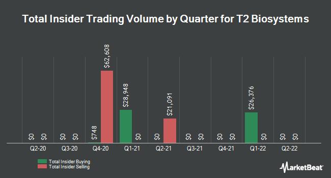 Insider Trading History for T2 Biosystems (NASDAQ:TTOO)