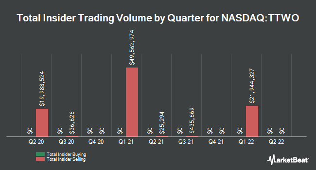 Insider Trades by Quarter for Take Two Interactive Software (NASDAQ:TTWO)