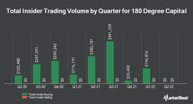 Insider Buying and Selling by Quarter for 180 Degree Capital (NASDAQ:TURN)