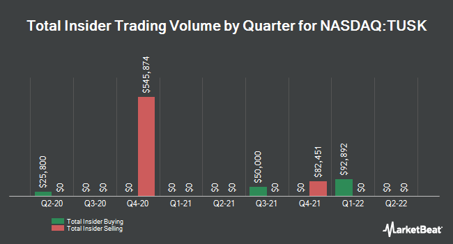 Insider Trades by Quarter for Mammoth Energy Services (NASDAQ:TUSK)