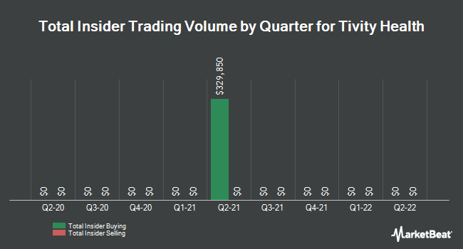 Insider Trades by Quarter for Tivity Health (NASDAQ:TVTY)