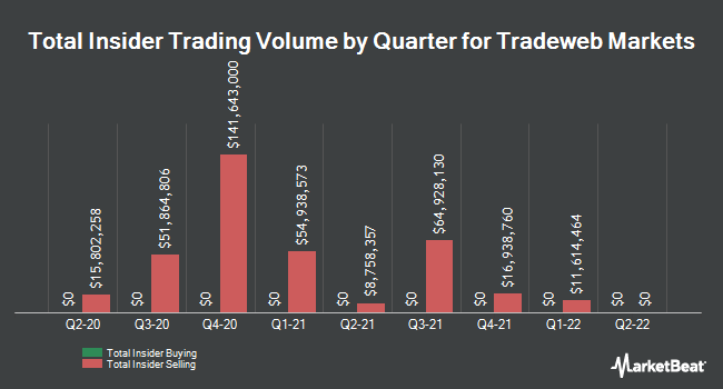 Insider Trades by Quarter for Towers Watson & Co (NASDAQ:TW)