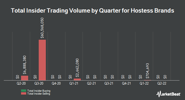 Insider Trades by Quarter for Hostess Brands (NASDAQ:TWNK)