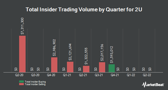Insider Buying and Selling by Quarter for 2U (NASDAQ:TWOU)