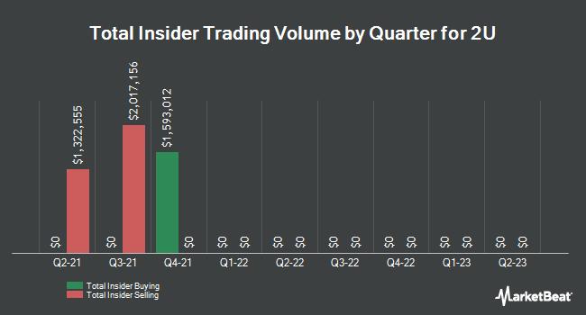 Insider Trades by Quarter for 2U (NASDAQ:TWOU)