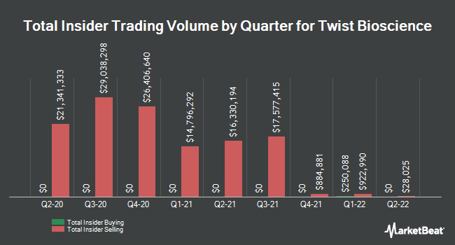 Insider Buying and Selling by Quarter for Twist Bioscience (NASDAQ:TWST)
