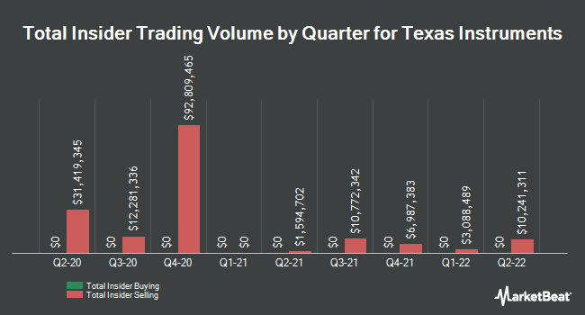 Insider Trades by Quarter for Texas Instruments Incorporated (NASDAQ:TXN)