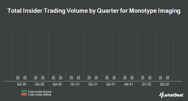 Insider Trades by Quarter for Monotype Imaging Holdings (NASDAQ:TYPE)