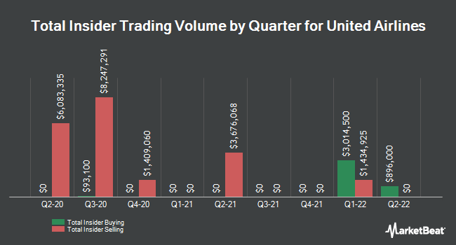 Insider Buying and Selling by Quarter for United Airlines (NASDAQ:UAL)