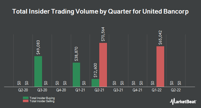 Insider Trades by Quarter for United Bancorp (NASDAQ:UBCP)