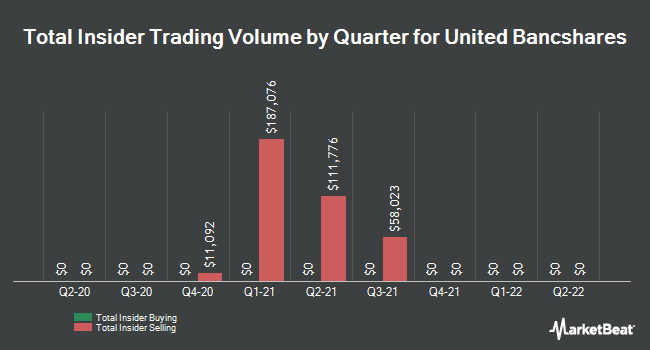 Insider Trades by Quarter for United Bancshares (NASDAQ:UBOH)