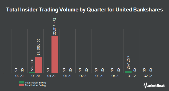 Insider Trades by Quarter for United Bankshares (NASDAQ:UBSI)