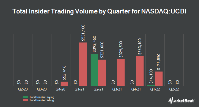 Insider Trades by Quarter for United Community Banks (NASDAQ:UCBI)