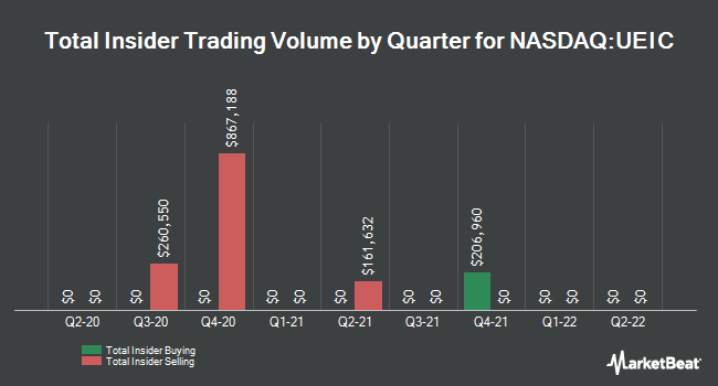 Insider Trades by Quarter for Universal Electronics (NASDAQ:UEIC)