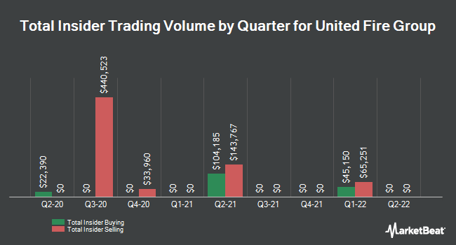 Insider Trades by Quarter for United Fire Group (NASDAQ:UFCS)