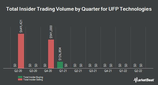 Insider Trades by Quarter for UFP Technologies (NASDAQ:UFPT)