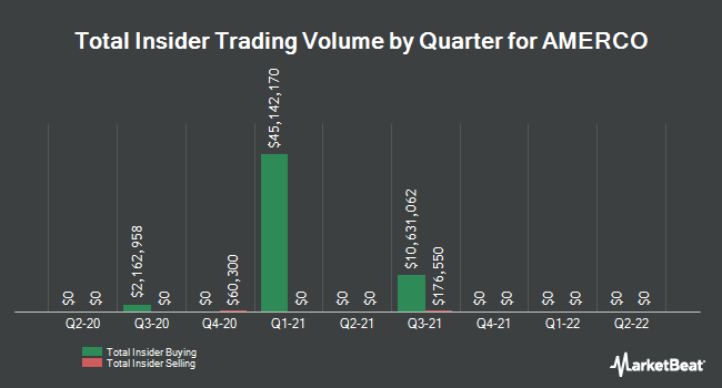Insider Buying and Selling by Quarter for AMERCO (NASDAQ:UHAL)