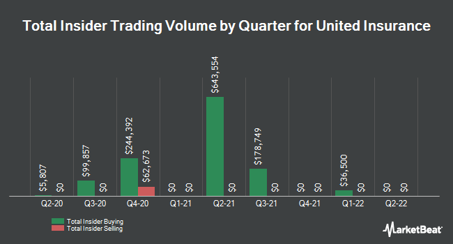 Insider Buying and Selling by Quarter for United Insurance (NASDAQ:UIHC)