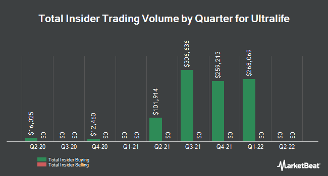 Insider Trades by Quarter for Ultralife Corp. (NASDAQ:ULBI)