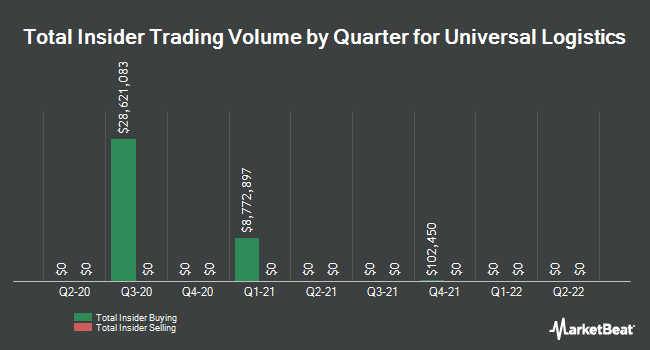 Insider Trades by Quarter for Universal Logistics (NASDAQ:ULH)