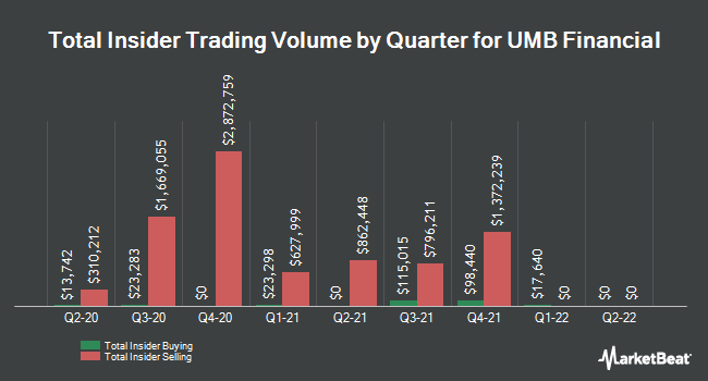 Insider Buying and Selling by Quarter for UMB Financial (NASDAQ:UMBF)