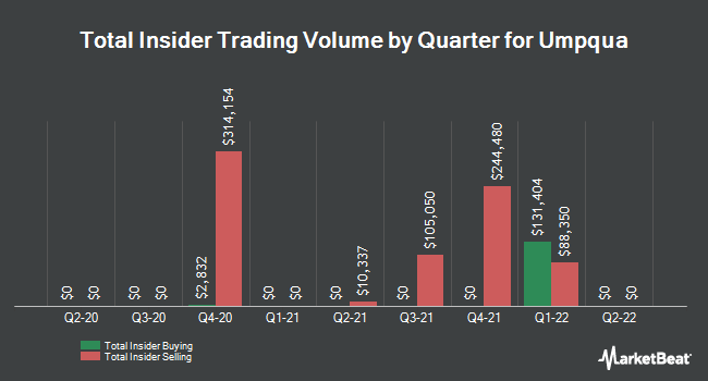 Insider Trades by Quarter for Umpqua Holdings Corporation (NASDAQ:UMPQ)