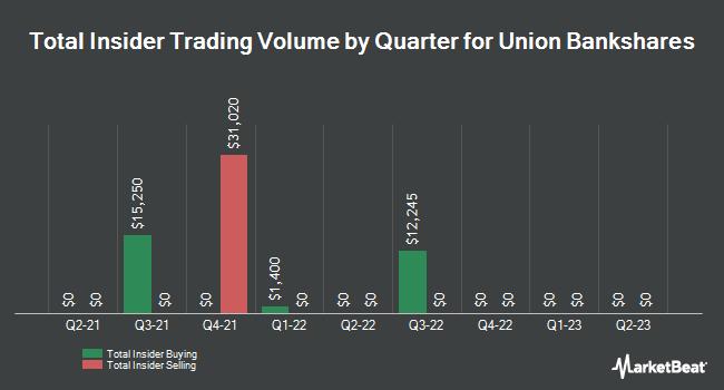 Insider Trades by Quarter for Union Bankshares (NASDAQ:UNB)