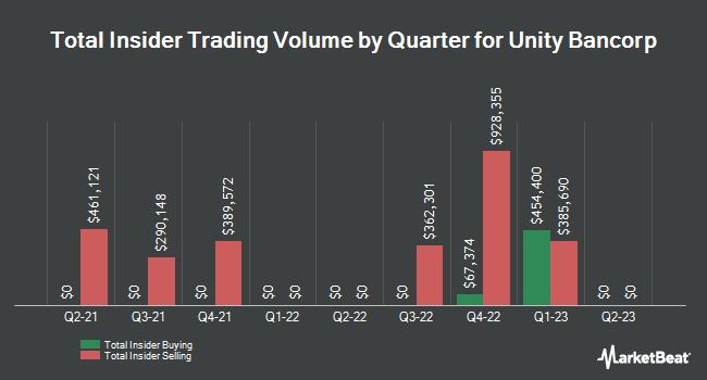 Insider Trades by Quarter for Unity Bancorp (NASDAQ:UNTY)