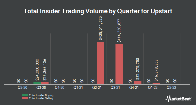 Insider Buying and Selling by Quarter for Upstart (NASDAQ:UPST)