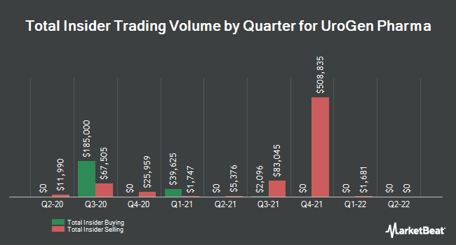 Insider Trades by Quarter for Urogen Pharma (NASDAQ:URGN)