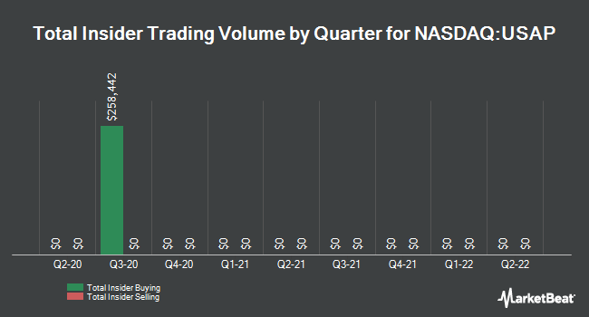 Insider Trading History for Universal Stainless & Alloy Products (NASDAQ:USAP)