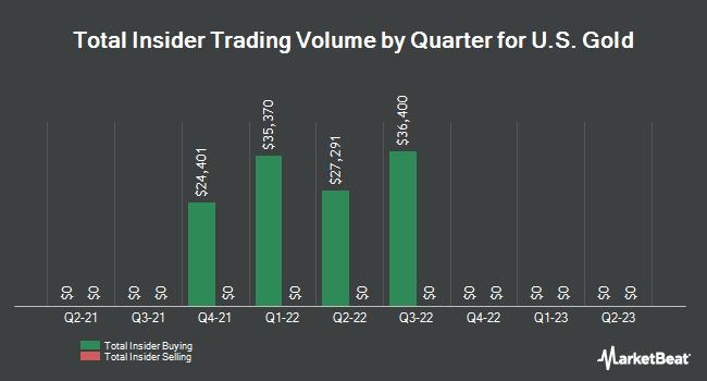 Insider Trades by Quarter for US Gold (NASDAQ:USAU)