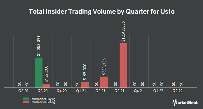 Insider Buying and Selling by Quarter for Usio (NASDAQ:USIO)