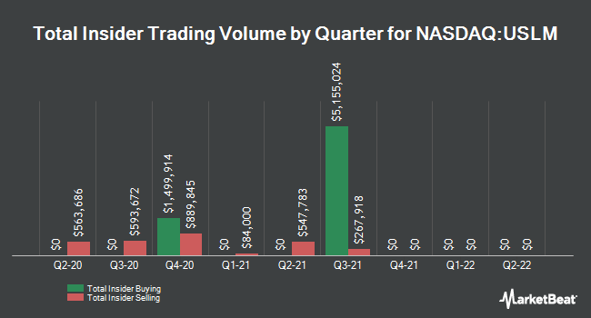 Insider Trades by Quarter for United States Lime & Minerals (NASDAQ:USLM)