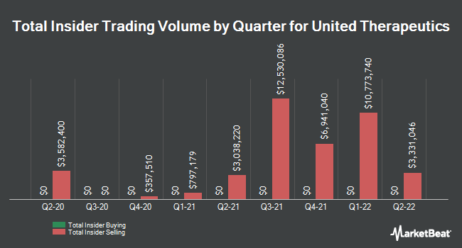 Insider Trades by Quarter for United Therapeutics Corporation (NASDAQ:UTHR)