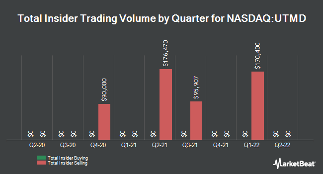 Insider Trades by Quarter for Utah Medical Products (NASDAQ:UTMD)